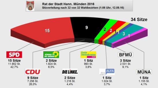 Tortendiagramm Kommwahl 2016
