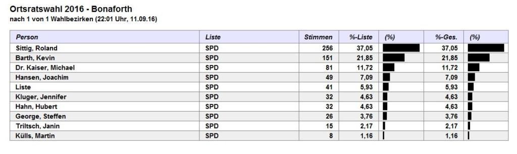 Ortsratwahl Bonaforth